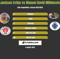 Jackson Irvine vs Manuel David Milinkovic h2h player stats