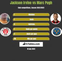 Jackson Irvine vs Marc Pugh h2h player stats