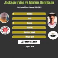 Jackson Irvine vs Markus Henriksen h2h player stats