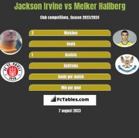 Jackson Irvine vs Melker Hallberg h2h player stats