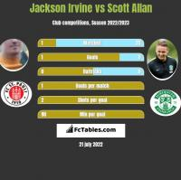 Jackson Irvine vs Scott Allan h2h player stats