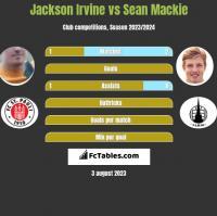 Jackson Irvine vs Sean Mackie h2h player stats