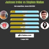 Jackson Irvine vs Stephen Mallan h2h player stats