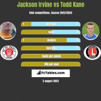 Jackson Irvine vs Todd Kane h2h player stats