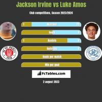 Jackson Irvine vs Luke Amos h2h player stats