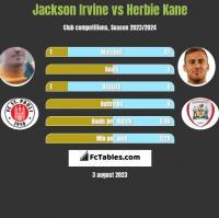Jackson Irvine vs Herbie Kane h2h player stats