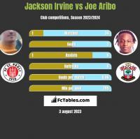 Jackson Irvine vs Joe Aribo h2h player stats