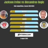 Jackson Irvine vs Alexandros Gogic h2h player stats