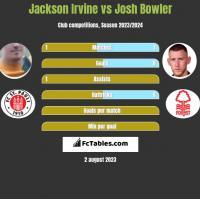 Jackson Irvine vs Josh Bowler h2h player stats