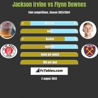Jackson Irvine vs Flynn Downes h2h player stats