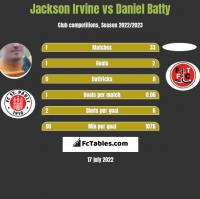 Jackson Irvine vs Daniel Batty h2h player stats