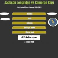 Jackson Longridge vs Cameron King h2h player stats