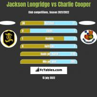 Jackson Longridge vs Charlie Cooper h2h player stats