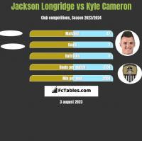 Jackson Longridge vs Kyle Cameron h2h player stats