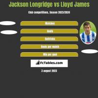 Jackson Longridge vs Lloyd James h2h player stats