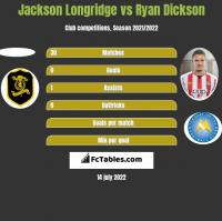 Jackson Longridge vs Ryan Dickson h2h player stats