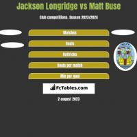 Jackson Longridge vs Matt Buse h2h player stats