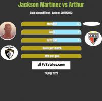 Jackson Martinez vs Arthur h2h player stats
