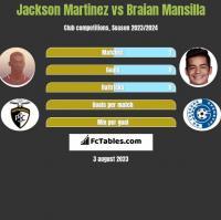 Jackson Martinez vs Braian Mansilla h2h player stats