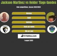 Jackson Martinez vs Helder Tiago Guedes h2h player stats