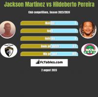 Jackson Martinez vs Hildeberto Pereira h2h player stats