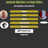 Jackson Martinez vs Hugo Vieira h2h player stats