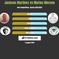 Jackson Martinez vs Marlos Moreno h2h player stats
