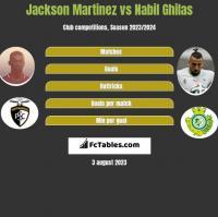 Jackson Martinez vs Nabil Ghilas h2h player stats
