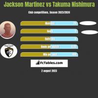 Jackson Martinez vs Takuma Nishimura h2h player stats