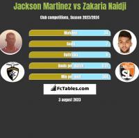 Jackson Martinez vs Zakaria Naidji h2h player stats