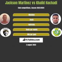 Jackson Martinez vs Khalid Hachadi h2h player stats