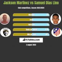 Jackson Martinez vs Samuel Dias Lino h2h player stats