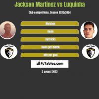 Jackson Martinez vs Luquinha h2h player stats