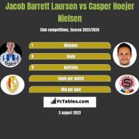 Jacob Barrett Laursen vs Casper Hoejer Nielsen h2h player stats