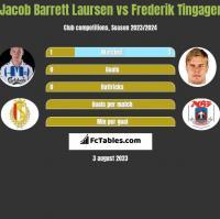 Jacob Barrett Laursen vs Frederik Tingager h2h player stats