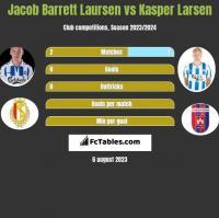 Jacob Barrett Laursen vs Kasper Larsen h2h player stats