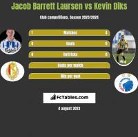 Jacob Barrett Laursen vs Kevin Diks h2h player stats