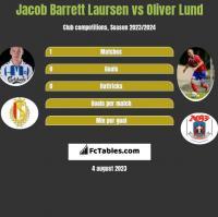 Jacob Barrett Laursen vs Oliver Lund h2h player stats
