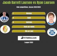 Jacob Barrett Laursen vs Ryan Laursen h2h player stats