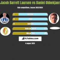 Jacob Barrett Laursen vs Daniel Obbekjaer h2h player stats