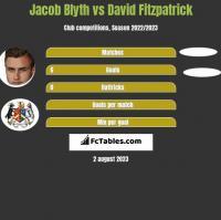 Jacob Blyth vs David Fitzpatrick h2h player stats