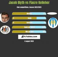Jacob Blyth vs Fiacre Kelleher h2h player stats