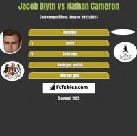 Jacob Blyth vs Nathan Cameron h2h player stats