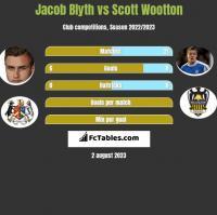Jacob Blyth vs Scott Wootton h2h player stats