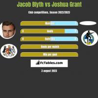 Jacob Blyth vs Joshua Grant h2h player stats