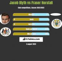 Jacob Blyth vs Fraser Horsfall h2h player stats