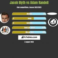 Jacob Blyth vs Adam Randell h2h player stats