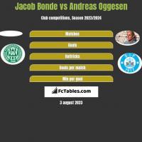 Jacob Bonde vs Andreas Oggesen h2h player stats