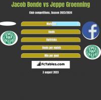 Jacob Bonde vs Jeppe Groenning h2h player stats