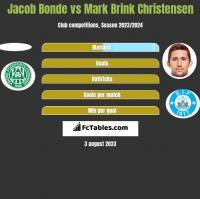 Jacob Bonde vs Mark Brink Christensen h2h player stats